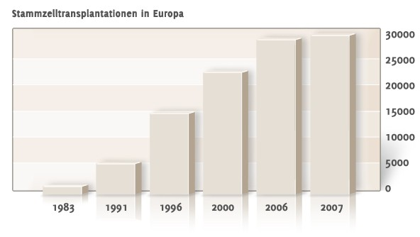 Stammzelltransplantationen in Europa